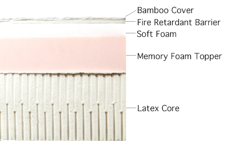 Bamboo Z-Mat, Memory Foam and Latex Core