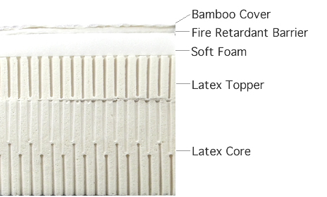 Bamboo Z-Mat, Latex and Latex Core
