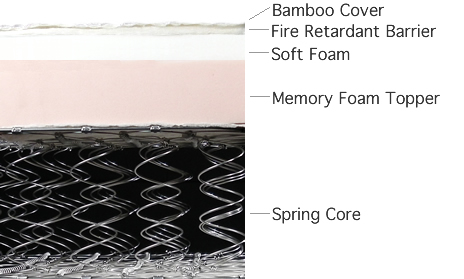Bamboo Z-Mat, Memory Foam and Spring Core