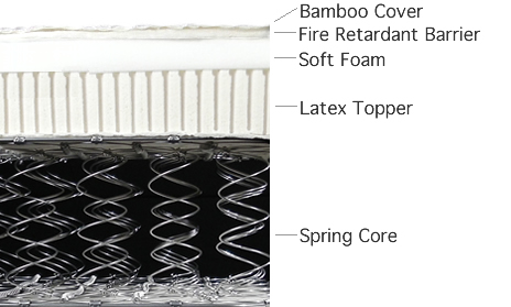 Bamboo Z-Mat, Latex and Spring Core